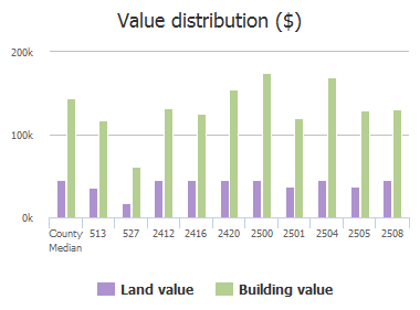 Value distribution ($) of Cedar Elm Lane, Plano, TX: 513, 527, 2412, 2416, 2420, 2500, 2501, 2504, 2505, 2508