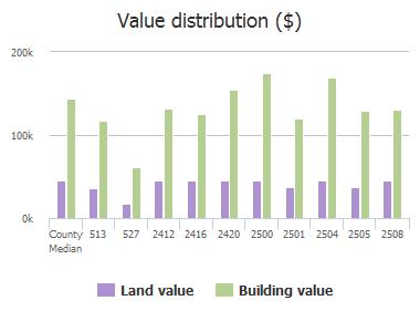 Value distribution ($) of Cedar Elm Lane, Plano, TX: 513, 527, 2412, 2416, 2420, 2500, 2501, 2504, 2505, 2508