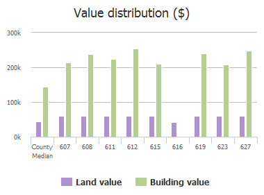 Value distribution ($) of Chalk Hill Lane, Murphy, TX: 607, 608, 611, 612, 615, 616, 619, 623, 627