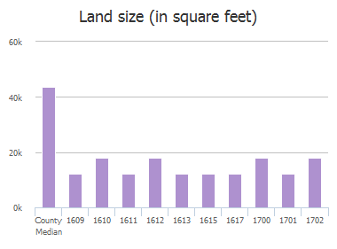 Land size (in square feet) of Clearbrook Drive, Allen, TX: 1609, 1610, 1611, 1612, 1613, 1615, 1617, 1700, 1701, 1702