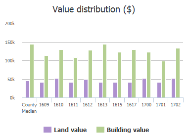 Value distribution ($) of Clearbrook Drive, Allen, TX: 1609, 1610, 1611, 1612, 1613, 1615, 1617, 1700, 1701, 1702