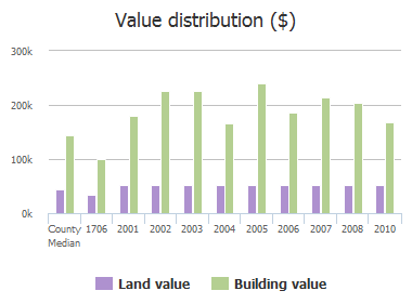 Value distribution ($) of Colonial Court, Richardson, TX: 1706, 2001, 2002, 2003, 2004, 2005, 2006, 2007, 2008, 2010