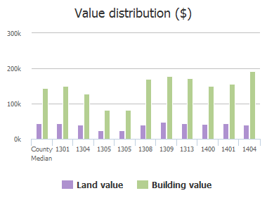 Value distribution ($) of Commerce Drive, Plano, TX: 1301, 1304, 1305, 1305, 1308, 1309, 1313, 1400, 1401, 1404