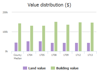 Value distribution ($) of Cosa Loma Court, Plano, TX: 1704, 1705, 1708, 1709, 1712, 1713