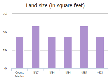 Land size (in square feet) of County Road 1078, Princeton, TX: 4517, 4517, 4564, 4564, 4584, 4584, 4585, 4585, 4603, 4603