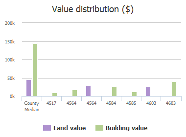 Value distribution ($) of County Road 1078, Princeton, TX: 4517, 4517, 4564, 4564, 4584, 4584, 4585, 4585, 4603, 4603