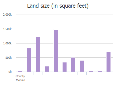 Land size (in square feet) of County Road, Anna, TX