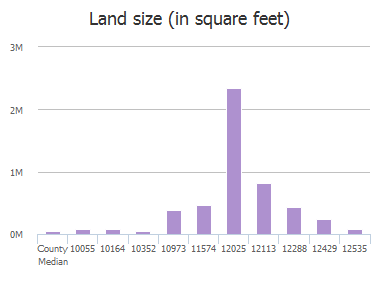 Land size (in square feet) of County Road 290, Anna, TX: 10055, 10164, 10352, 10973, 11574, 12025, 12113, 12288, 12429, 12535