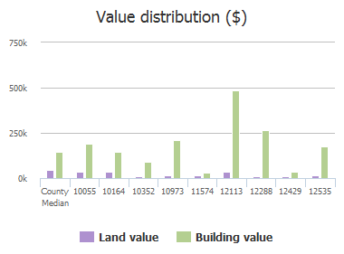 Value distribution ($) of County Road 290, Anna, TX: 10055, 10164, 10352, 10973, 11574, 12025, 12113, 12288, 12429, 12535