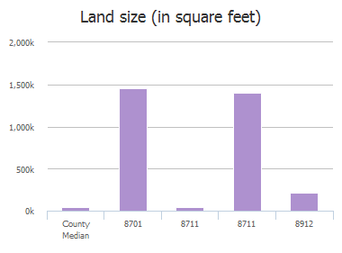 Land size (in square feet) of County Road 513, Anna, TX: 8701, 8711, 8711, 8912