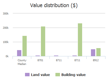 Value distribution ($) of County Road 513, Anna, TX: 8701, 8711, 8711, 8912