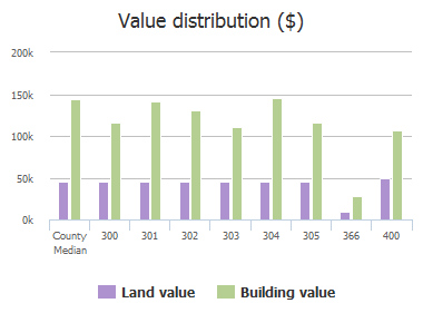 Value distribution ($) of Courtney Lane, McKinney, TX: 300, 301, 302, 303, 304, 305, 339, 366, 400, 400