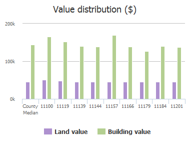Value distribution ($) of Creekwood Drive, Frisco, TX: 11100, 11119, 11139, 11144, 11157, 11166, 11179, 11184, 11201