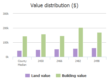 Value distribution ($) of Crystal Falls Drive, Frisco, TX: 2450, 2466