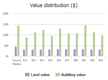 Value distribution ($) of Cypress Drive, Allen, TX: 812, 813, 814, 815, 816, 817, 900, 901, 902, 903