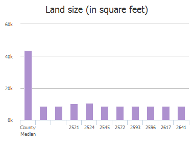 Land size (in square feet) of Dearborn Lane, Frisco, TX: 2521, 2524, 2545, 2572, 2593, 2596, 2617, 2641