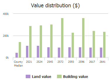 Value distribution ($) of Dearborn Lane, Frisco, TX: 2521, 2524, 2545, 2572, 2593, 2596, 2617, 2641