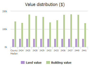 Value distribution ($) of Deer Horn Drive, Plano, TX: 2424, 2425, 2428, 2429, 2432, 2433, 2436, 2437, 2440, 2441