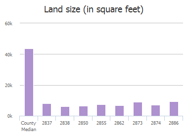 Land size (in square feet) of Del Largo Way, Frisco, TX: 2837, 2838, 2850, 2855, 2862, 2873, 2874, 2886