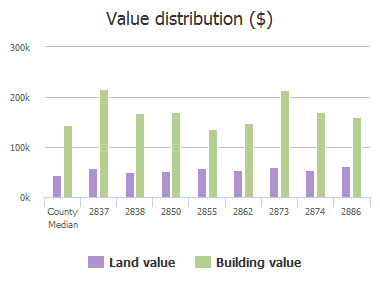 Value distribution ($) of Del Largo Way, Frisco, TX: 2837, 2838, 2850, 2855, 2862, 2873, 2874, 2886