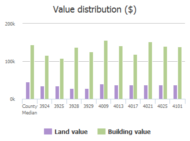 Value distribution ($) of Denham Way, Plano, TX: 3924, 3925, 3928, 3929, 4009, 4013, 4017, 4021, 4025, 4101