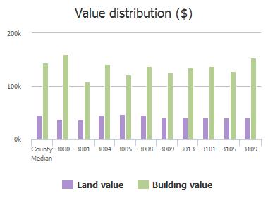 Value distribution ($) of Dibrell Drive, Plano, TX: 3000, 3001, 3004, 3005, 3008, 3009, 3013, 3101, 3105, 3109