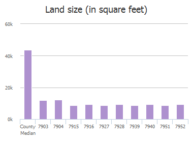 Land size (in square feet) of Dunafan Court, Frisco, TX: 7903, 7904, 7915, 7916, 7927, 7928, 7939, 7940, 7951, 7952