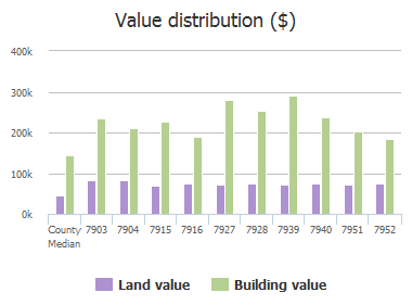 Value distribution ($) of Dunafan Court, Frisco, TX: 7903, 7904, 7915, 7916, 7927, 7928, 7939, 7940, 7951, 7952