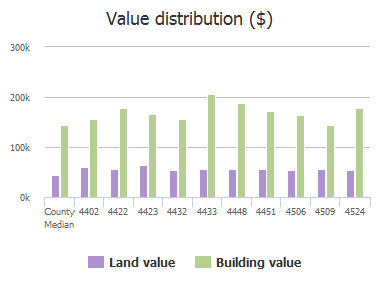 Value distribution ($) of Duval Drive, Frisco, TX: 4402, 4422, 4423, 4432, 4433, 4448, 4451, 4506, 4509, 4524