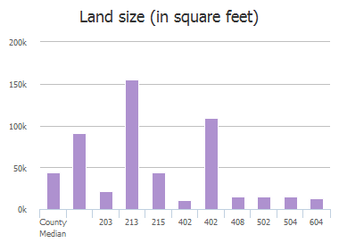 Land size (in square feet) of E Austin St, Westminster, TX: 203, 213, 215, 402, 402, 408, 502, 504, 604