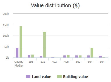 Value distribution ($) of E Austin St, Westminster, TX: 203, 213, 215, 402, 402, 408, 502, 504, 604