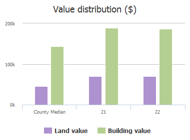 Value distribution ($) of E Lago Vis, Wylie, TX: 21, 22