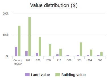 Value distribution ($) of E Main Street, Celina, TX: 109, 202, 206, 208, 210, 301, 301, 304, 305, 306
