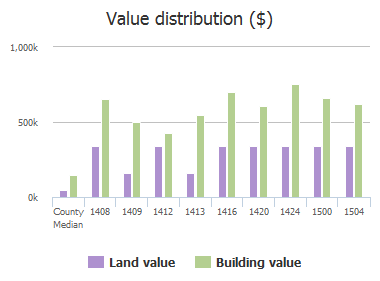 Value distribution ($) of Eastwick Lane, Plano, TX: 1408, 1409, 1412, 1413, 1416, 1420, 1424, 1428, 1500, 1504