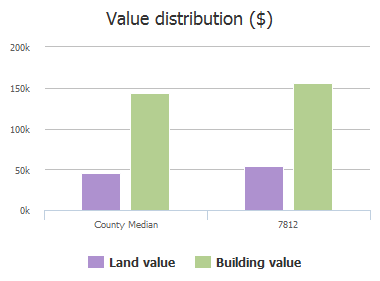 Value distribution ($) of Edgeglen Trail, Sachse, TX: 7812