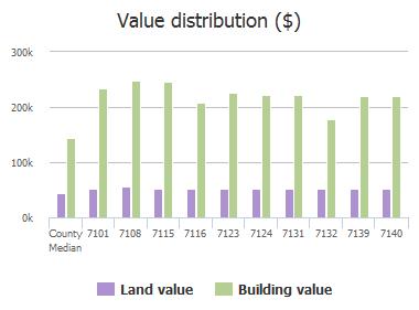 Value distribution ($) of Elm Creek Lane, Dallas, TX: 7101, 7108, 7115, 7116, 7123, 7124, 7131, 7132, 7139, 7140
