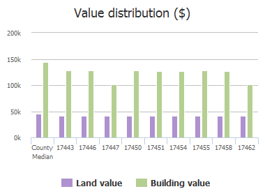 Value distribution ($) of Energy Lane, Dallas, TX: 17443, 17446, 17447, 17450, 17451, 17454, 17455, 17458, 17462