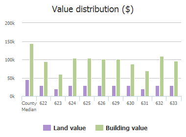 Value distribution ($) of Fleming Street, Wylie, TX: 622, 623, 624, 625, 626, 629, 630, 631, 632, 633