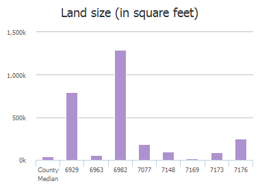 Land size (in square feet) of Fm 1377, Blue Ridge, TX: 6908, 6929, 6963, 6982, 6990, 7077, 7148, 7169, 7173, 7176