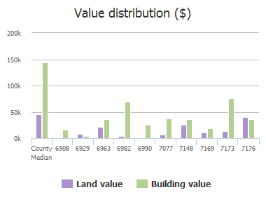 Value distribution ($) of Fm 1377, Blue Ridge, TX: 6908, 6929, 6963, 6982, 6990, 7077, 7148, 7169, 7173, 7176