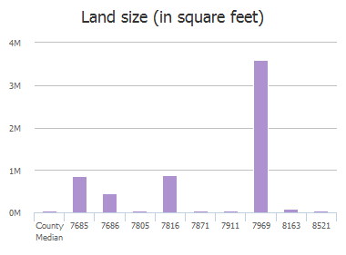 Land size (in square feet) of Fm 1377, Blue Ridge, TX: 7670, 7685, 7686, 7805, 7816, 7871, 7911, 7969, 8163, 8521