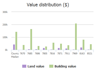Value distribution ($) of Fm 1377, Blue Ridge, TX: 7670, 7685, 7686, 7805, 7816, 7871, 7911, 7969, 8163, 8521