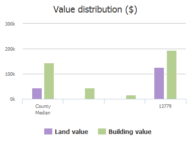 Value distribution ($) of Fm 428, Celina, TX: 13779