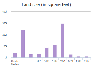 Land size (in square feet) of Fm 455, Celina, TX: 207, 1541, 5409, 5485, 5954, 6270, 6306, 6306