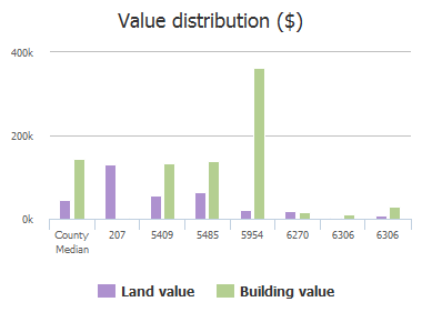 Value distribution ($) of Fm 455, Celina, TX: 207, 1541, 5409, 5485, 5954, 6270, 6306, 6306