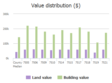 Value distribution ($) of Forest Ridge Trail, Sachse, TX: 7505, 7506, 7509, 7510, 7514, 7515, 7517, 7518, 7519, 7521