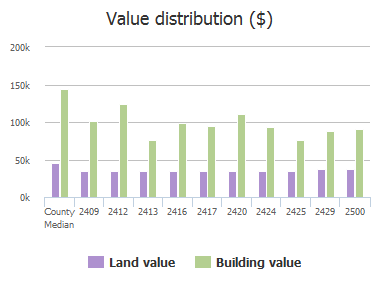 Value distribution ($) of Gabriel Drive, McKinney, TX: 2409, 2412, 2413, 2416, 2417, 2420, 2424, 2425, 2429, 2500