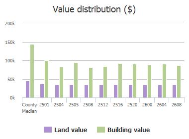 Value distribution ($) of Gabriel Drive, McKinney, TX: 2501, 2504, 2505, 2508, 2512, 2516, 2520, 2600, 2604, 2608