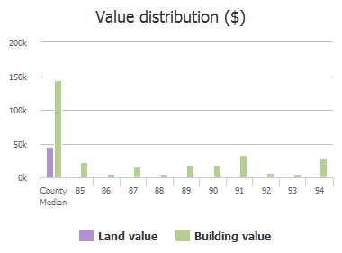 Value distribution ($) of Glen Knoll Drive, Wylie, TX: 85, 86, 87, 88, 89, 90, 91, 92, 93, 94