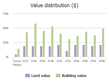 Value distribution ($) of Gleneagles Drive, Plano, TX: 5732, 5740, 5744, 5748, 5752, 5753, 5756, 5760, 5764, 5768